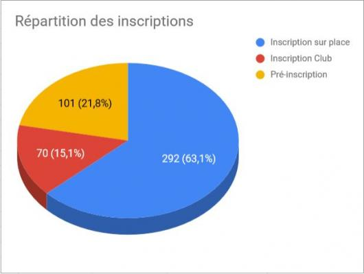 Repartitioninscriptions